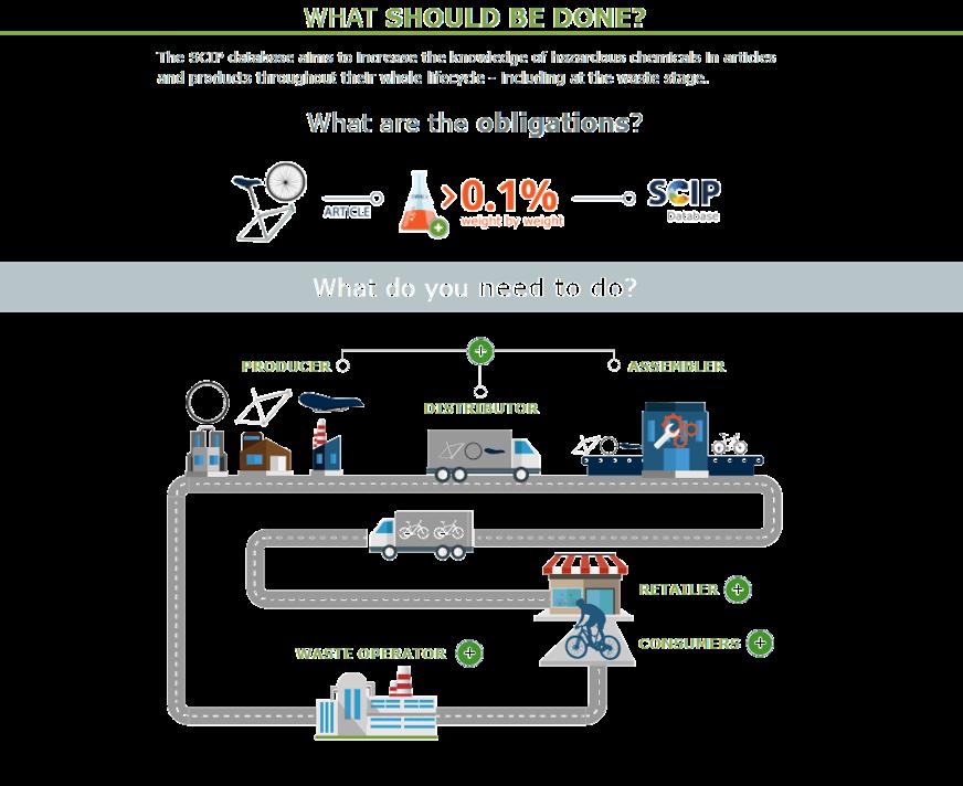 https://echa.europa.eu/en/scip-infographic